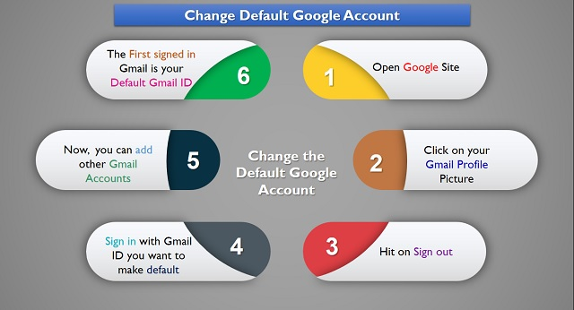 How To Change The Default Google Account?